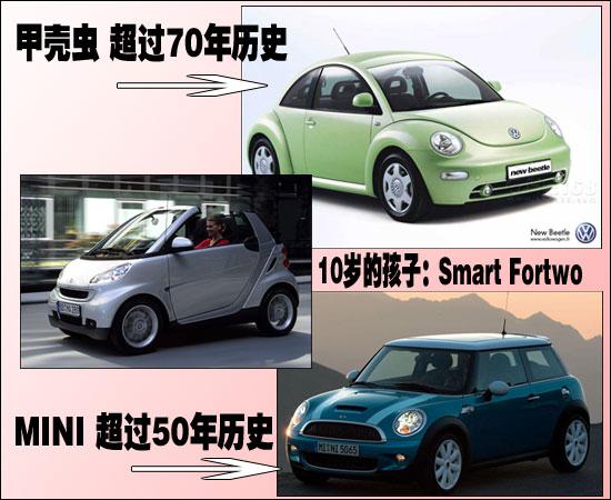 奔驰smart高价入市 三大困扰阻碍在华发展 高清图片