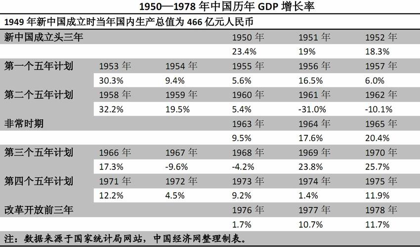 历年gdp增长率_中国历年gdp增长率图